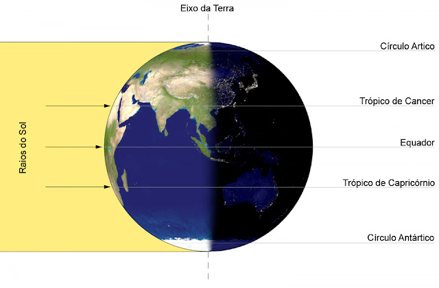 Iluminação do Sol no dia de equinócio - Wikimeddia Commons
