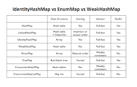 Difference between IdenyHashMap, WeakHashMap and EnumMap ... on