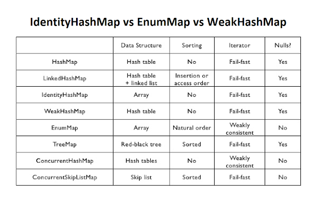 Difference between IdentityHashMap, WeakHashMap and EnumMap in Java