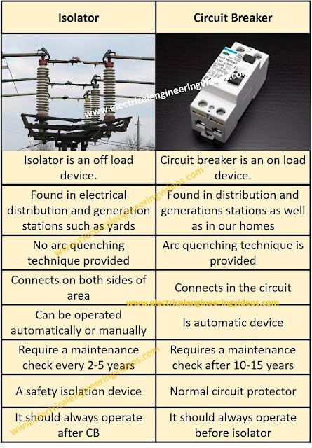 difference-between-isolator-and-circuit-breaker