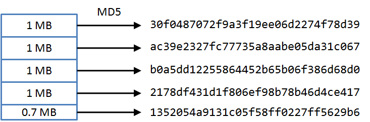 將檔案切塊,計算每塊的 MD5 checksum