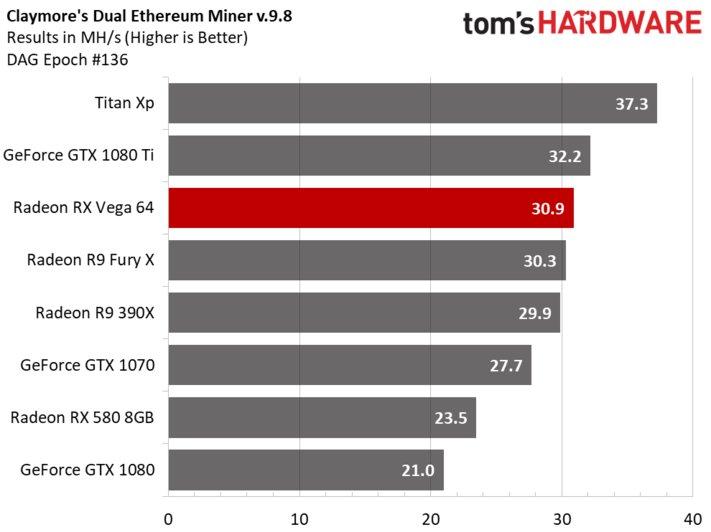 Οι νέες AMD RX Vega ξεπούλησαν μέσα σε 12 δευτερόλεπτα 1