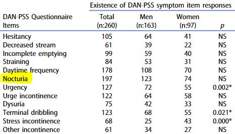 図:下部尿路症状