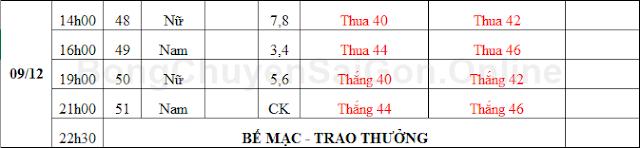 Lịch thi đấu môn bóng chuyền Đại hội TDTT toàn quốc lần 8 năm 2018
