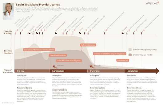 Story Map vs/ Journey Map