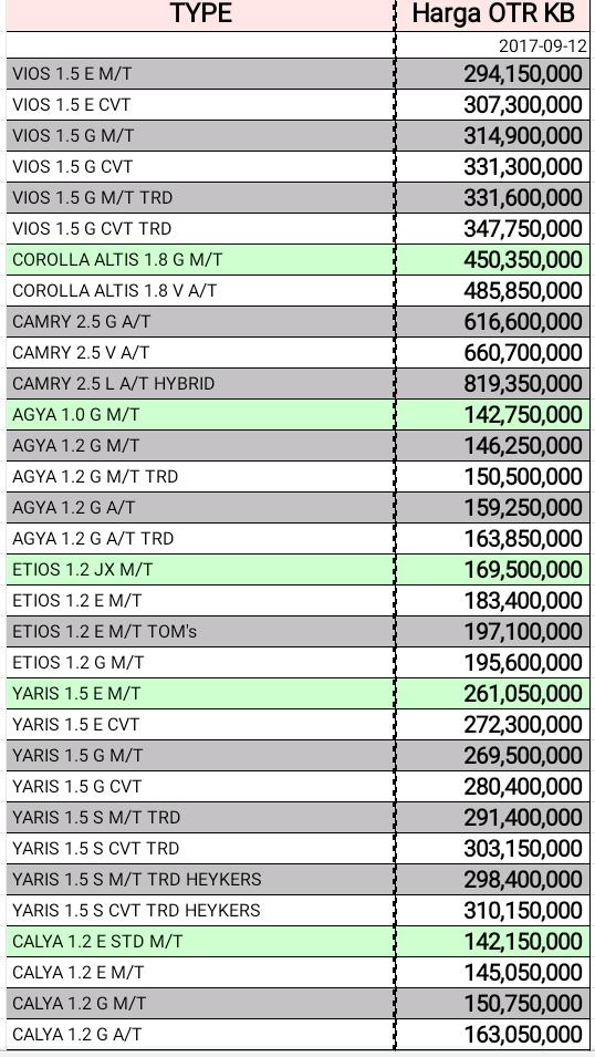 Harga Termurah Dealer Anzon Toyota Pontianak Kalimantan Barat Kalbar Info Daftar Harga Promo Dan Paket Kredit Mobil Baru Toyota Wilayah Kalimantan Barat Kalbar