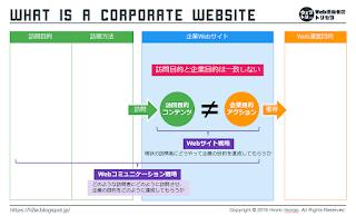 基本:企業Webサイトの本質整理図(書き込み用)