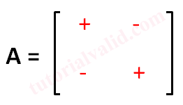 Matriks 2x2 dengan tanda cofactors