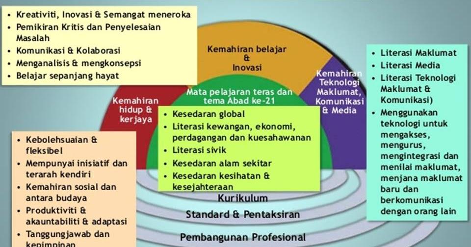 Cikgu Sm Vellasamy Pembelajaran Abad Ke 21 Bahasa Melayu