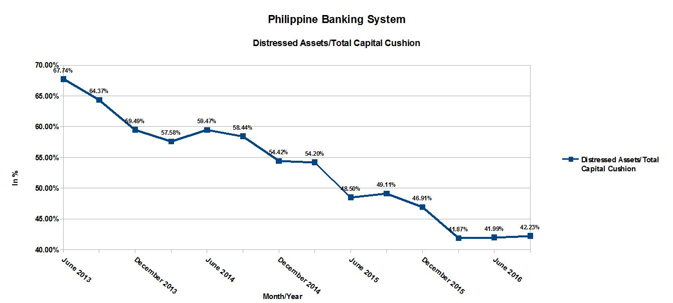 banco filipino failure Manila - the supreme court has dismissed a suit filed by a minority stockholder of banco filipino savings and mortgage bank, who sought to place the bank under.