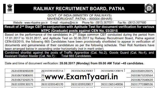 RRB NTPC Patna Final Result [List PDF] - Exam Tyaari