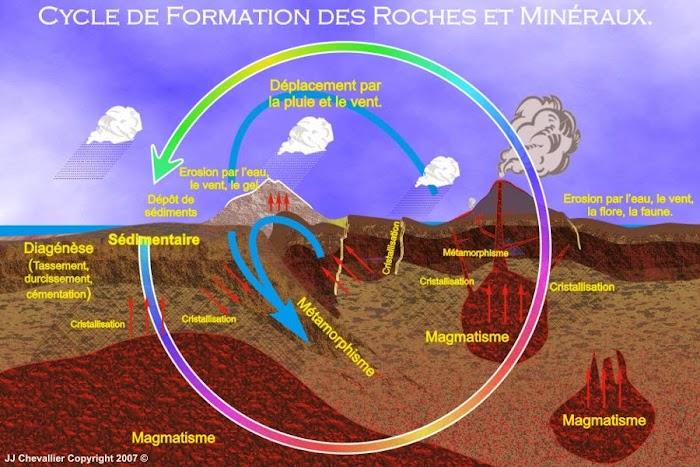 Cours de Géodynamique Externe SVT Semestre S2 PDF