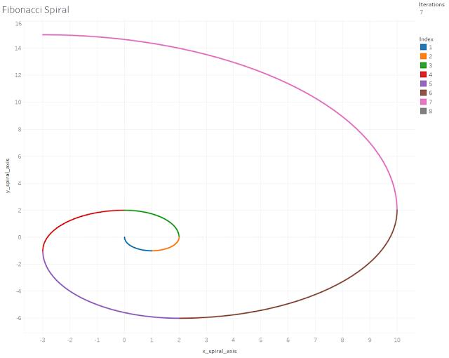 TweakThursday 26: Creating Fibonacci Spiral | Vizible Difference