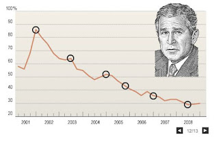 George W. Bush approval  rating