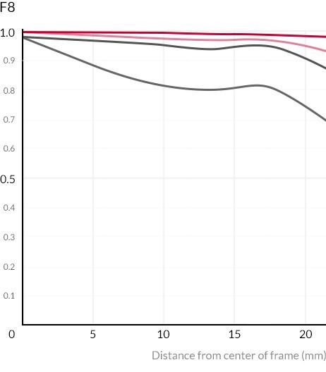 MTF-график объектива Samyang AF 24mm f/2.8 FE на диафрагме f/8