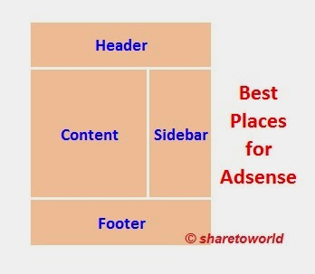 Best Places to Show Google Adsense Ads in Blogger
