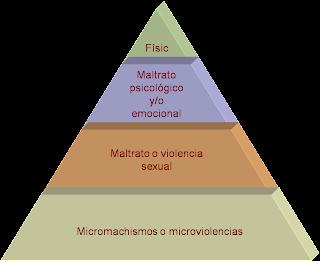 Pirámide de la violencia de género