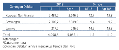 Perkembangan Kredit (Agustus 2018)