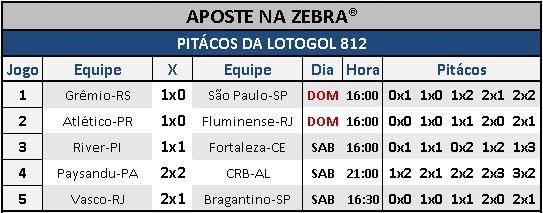 LOTOGOL 812 - PITÁCOS DA ZEBRA COM 05 ACERTOS