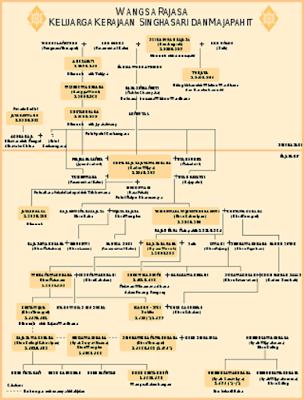 Struktur Pemerintahan Kerajaan Majapahit - berbagaireviews.com