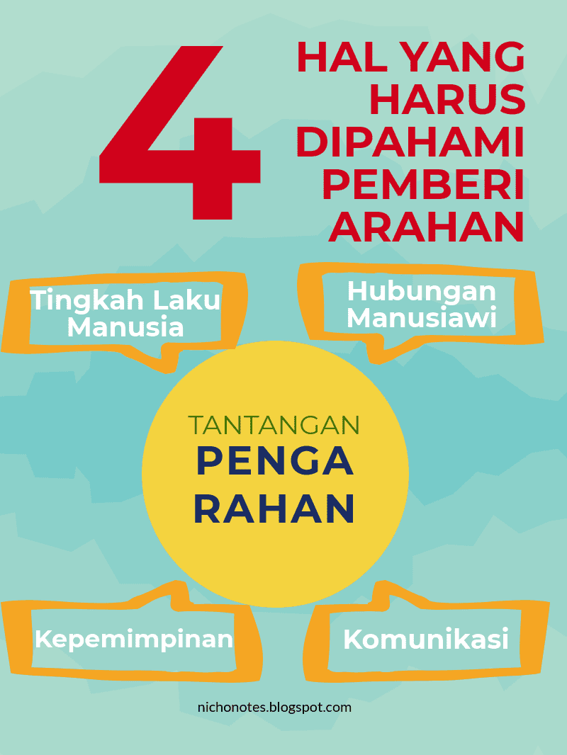 Sebutkan Empat Fungsi Manajemen Secara Umum : sebutkan, empat, fungsi, manajemen, secara, Penjelasan, Fungsi, Pengarahan, (ACTUATING), Dalam, Manajemen