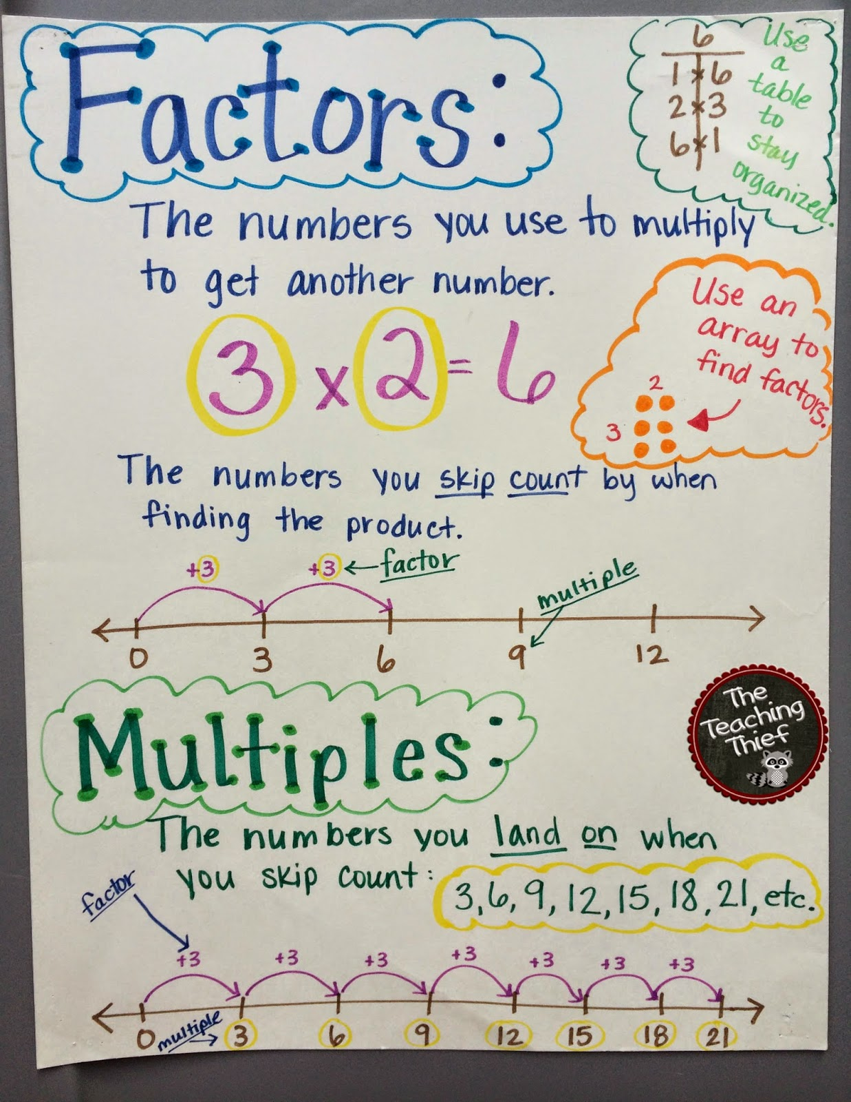 The Teaching Thief Anchor Charts Math Samples And Tips