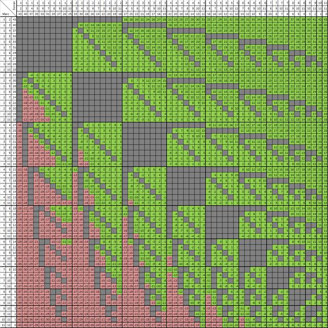 Tutte le possibili combinazioni (in verde) che renderebbero Mercedes vincente in Brasile. Viceversa (rosso) - Immagine Max Verstappen