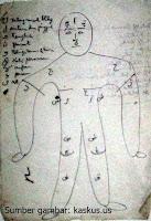 30 kunci huruf hijaiyah yang berada di tubuh manusia
