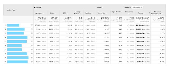 Giao diện Báo cáo Trang Đích mới, hiển thị kết hợp dữ liệu từ Search Console và Google Analytics