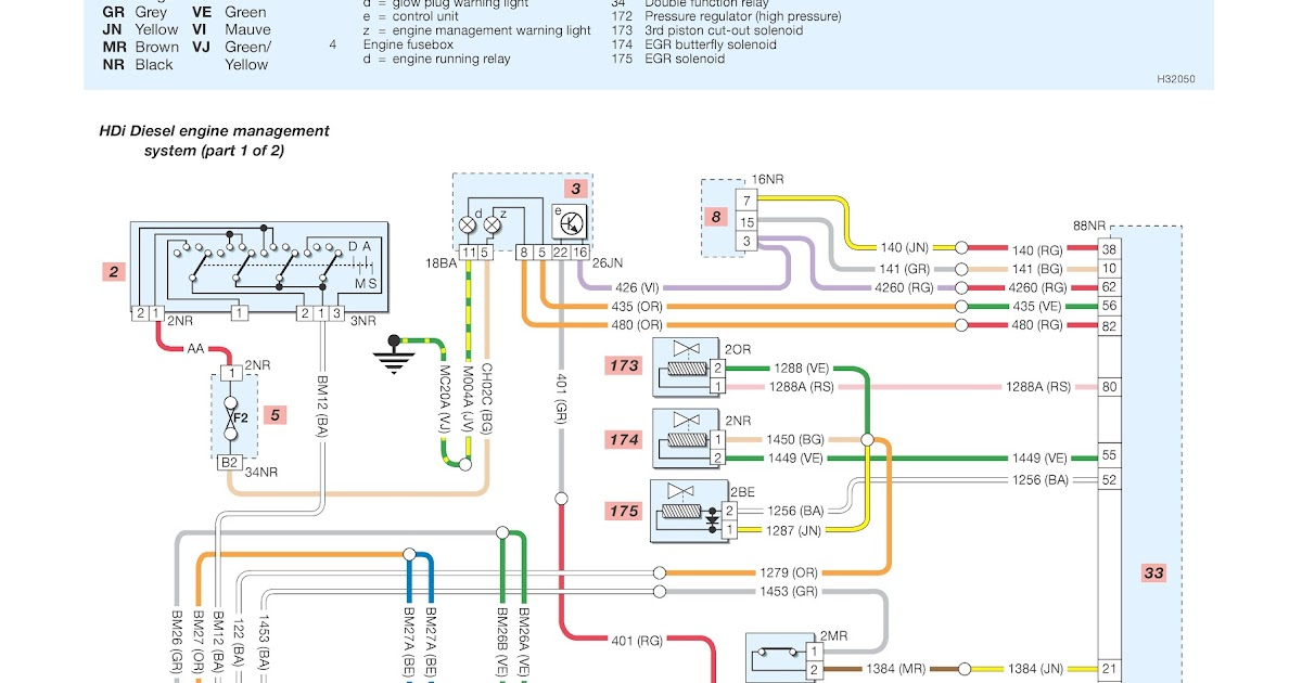Peugeot 206 HDi Diesel Engine Management System Wiring Diagrams | Schematic Wiring Diagrams