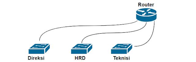Gambar topologi jaringan yang memiliki 3 subnet