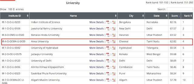 Anna University got #4 and #8 position in NIRF 2018 Rank List