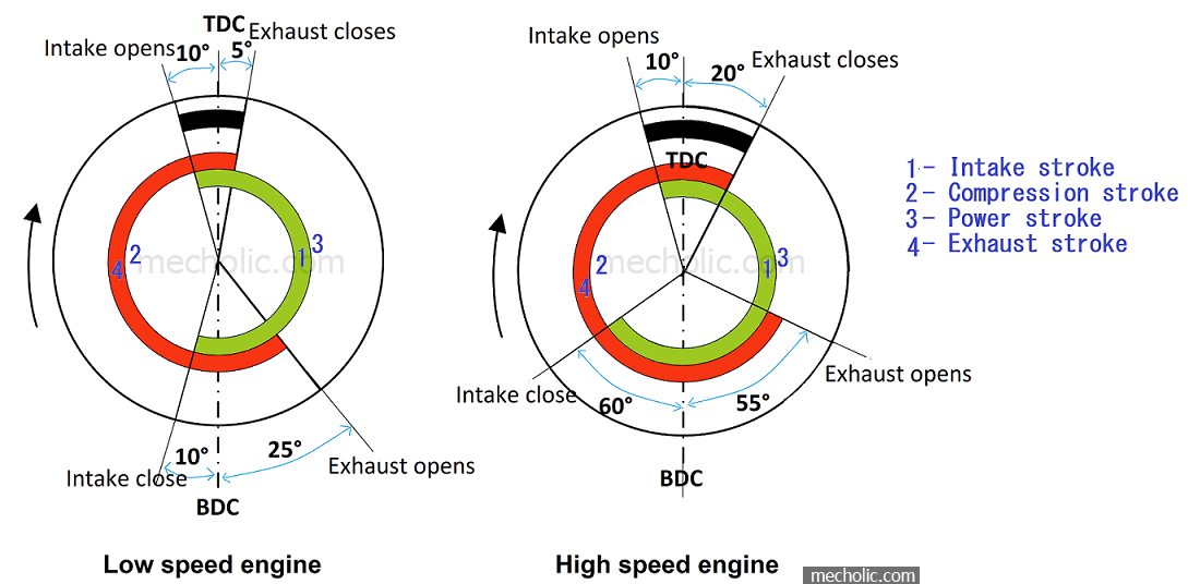 Valve Timing Diagram of Four Stroke SI Engine – Low Speed