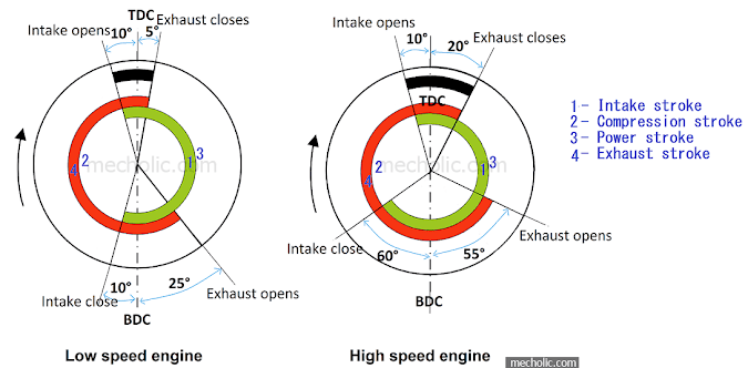 Valve Timing Diagram of Four Stroke SI Engine – Low Speed and High-Speed Operation