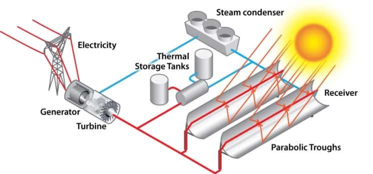 نظام Concentrators الشمسي