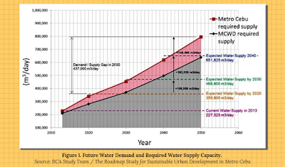 water demand supply gap in cebu