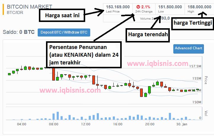 cara baca trading bitcoin
