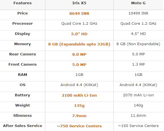 review price compare lava iris x5 with moto g