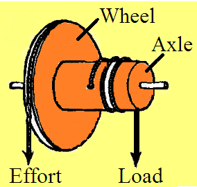 Easy way to learn scienceWheel And Axle