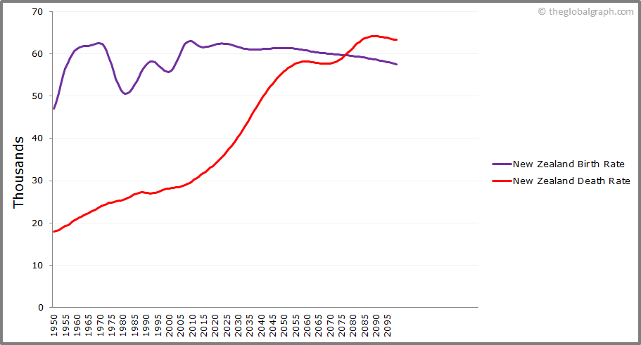 New Zealand  Birth and Death Rate