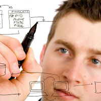 Progressive Elaboration vs Rolling Wave Planning and Prototyping