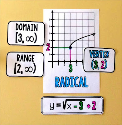 Algebra 2 word wall reference for graphing radical functions