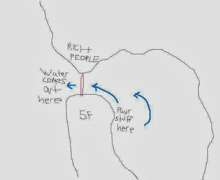 raising water ocean diagram