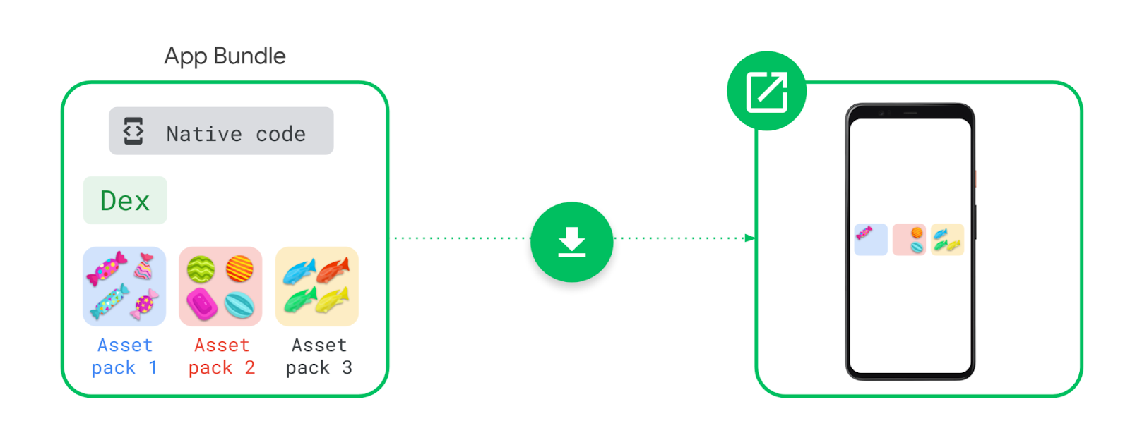 Android Developers Blog: Modern app and game distribution on