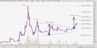 Target price saham SRIL