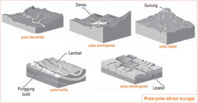 Gambar pola-pola aliran sungai - pola dendritis, sentripetal, radial, trellis, dan rektangular