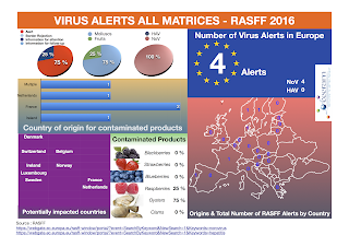 RASFF Food-Borne Virus Alerts
