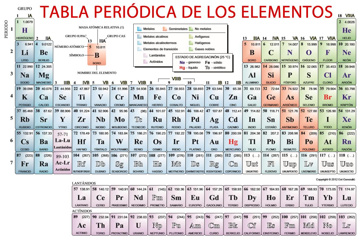 Actividad 31 tabla periodica urtaz Image collections