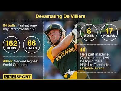Fastest 100 in ODI
