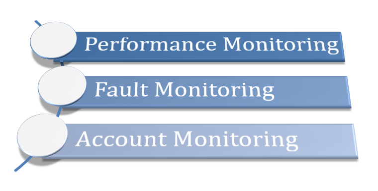 Network Monitoring with Open-source Tools ~ Techno-Pulse